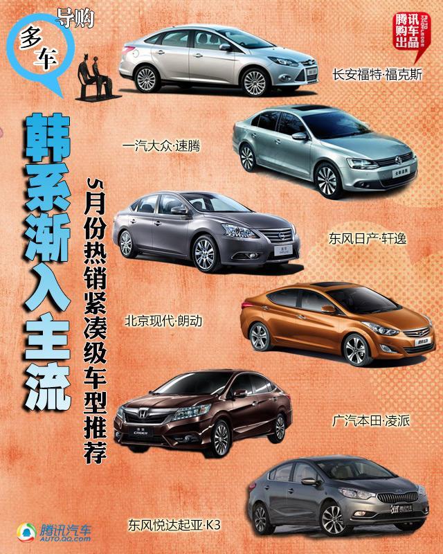 5月份热销紧凑级车型推荐 韩系渐入主流
