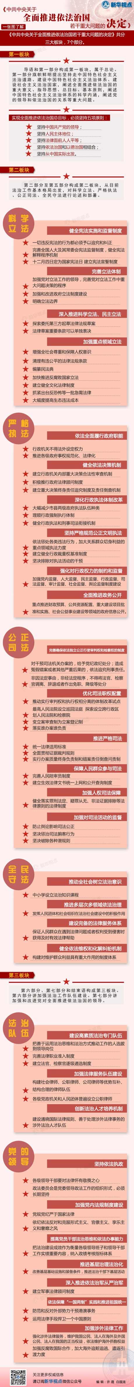 (2014.10.30)一图读懂四中全会《决定》 - 老倪 - 老倪 的博客