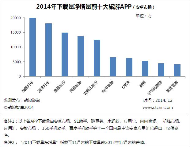 劲旅网发布2014年度安卓市场十大旅游APP盘