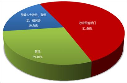 2014年全国政务新媒体发展研究报告