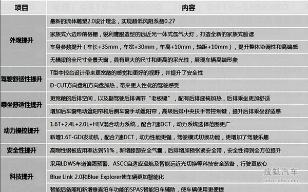 第九代索纳塔内饰配置曝光 车身加长35mm