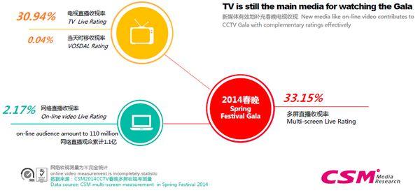 央视春晚收视数据