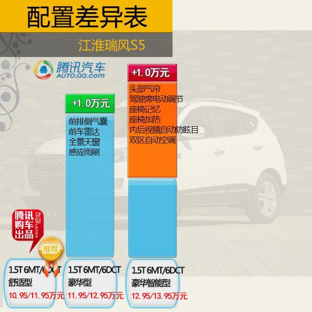 新款瑞风S5购车手册 荐2.0L豪华及1.5T舒适高清图片