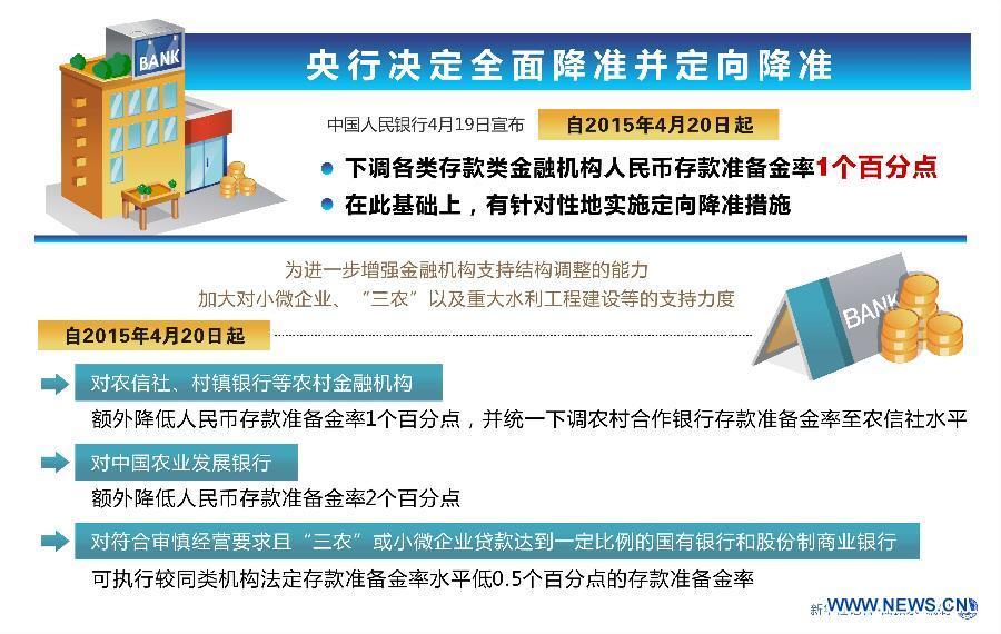 Центробанк КНР объявил о снижении нормы депозитного резерва в юанях на один процентный пункт