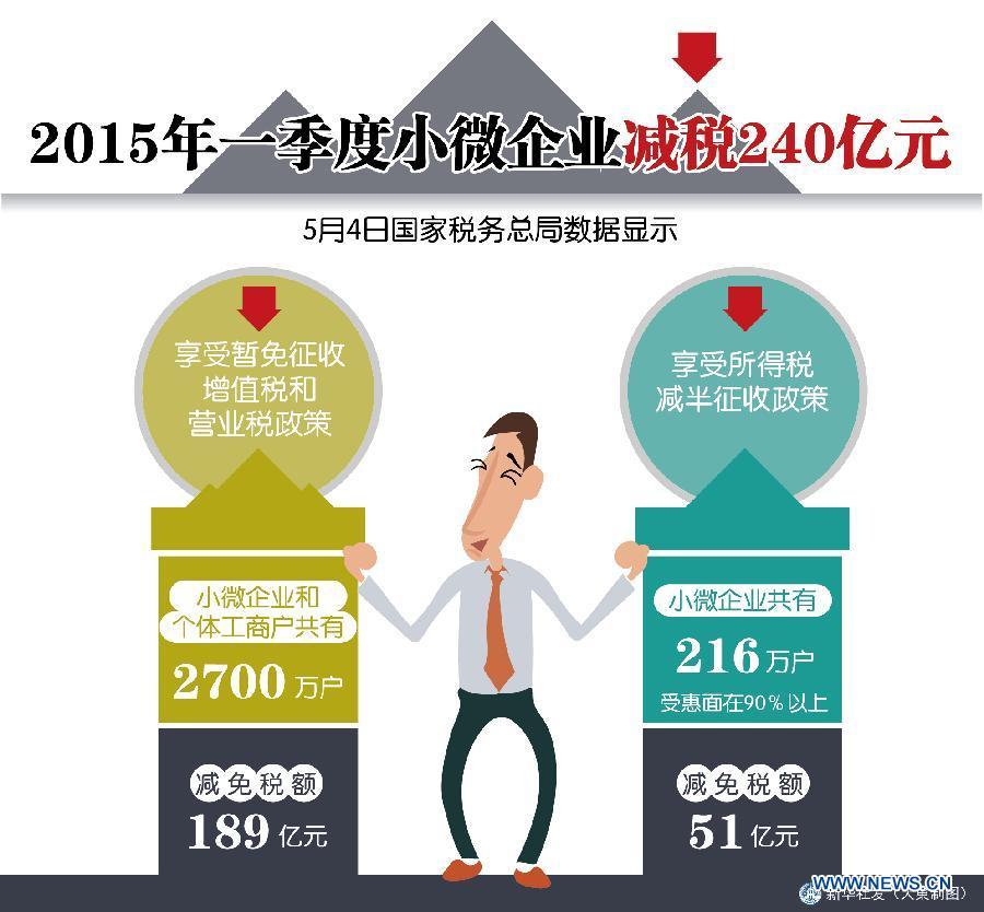 Микро- и малому бизнесу в Китае в первом квартале снизили налоговую нагрузку на 24 млрд юаней