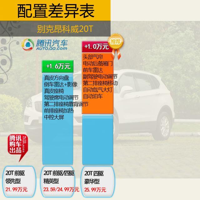 克昂科威20T购车手册 推荐四驱豪华型高清图片