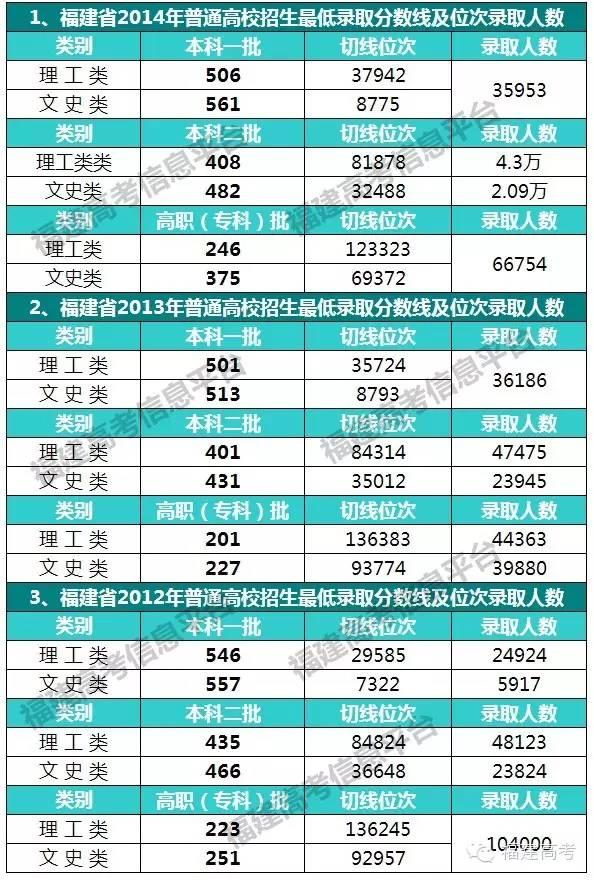 福建省近三年的最低录取分数考生排位