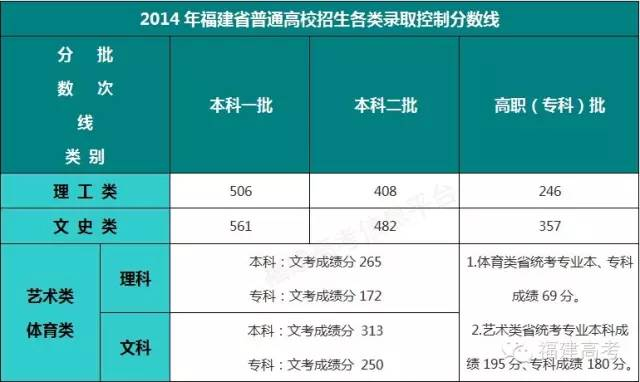 2014年福建省普通高校招生各类录取控制分数线