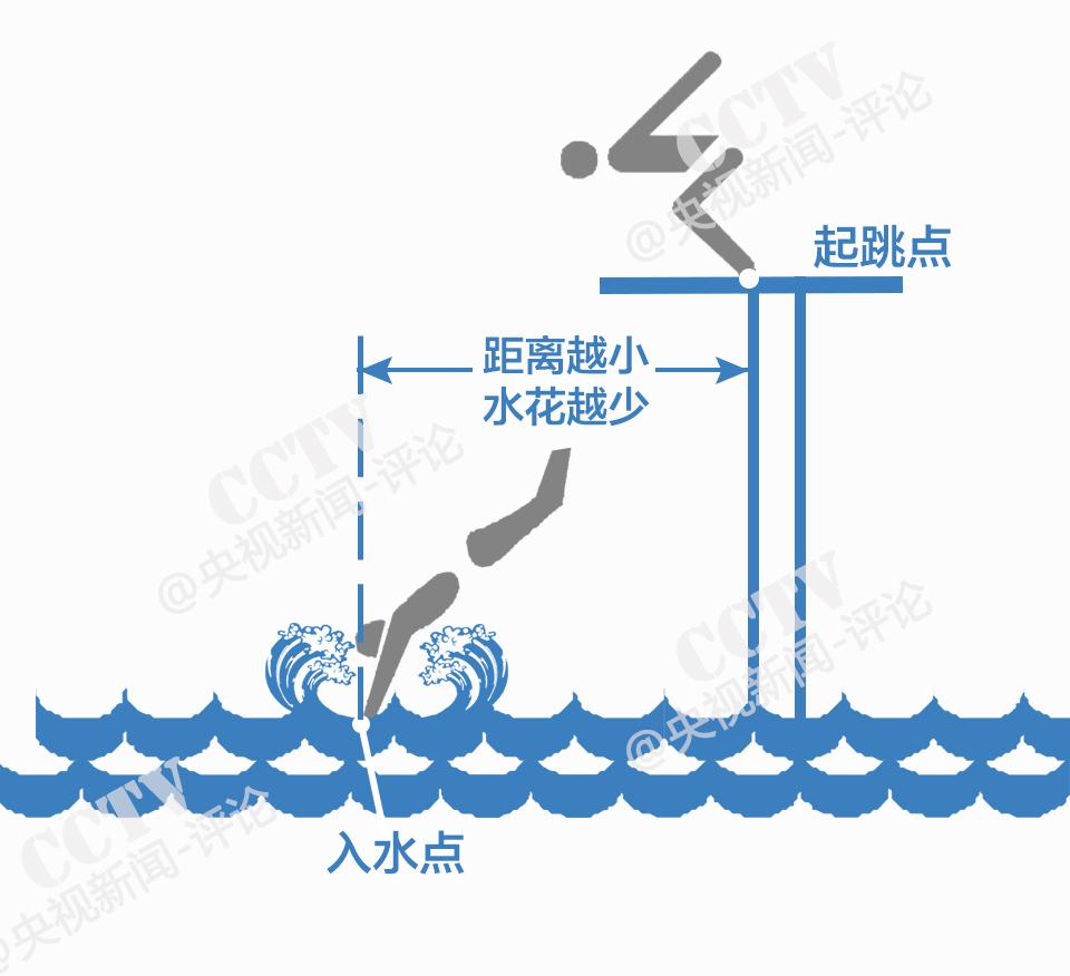 【一图解读】跳水好不好,为什么看压水花?