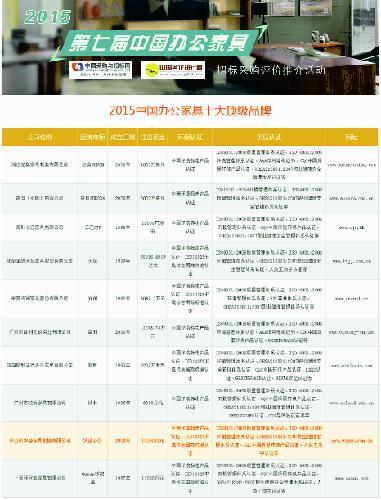 """榮登""""2015中國辦公家具十大頂級品牌 """"幾項榜單,再次證明了華盛家具"""