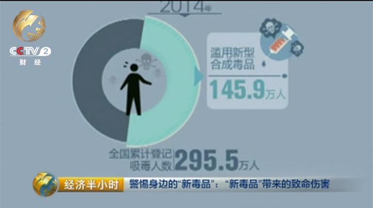 记的吸毒人员总人数增长了141万,其中大多数是新型合成毒品的受