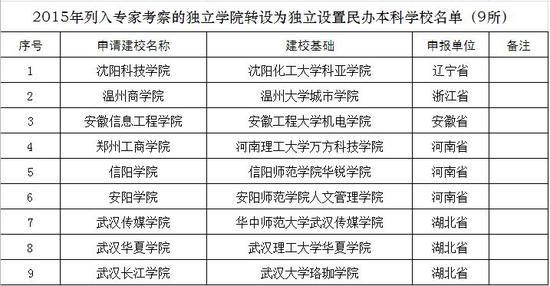 国内中东部18所学院拟更名大学 新设17所本科