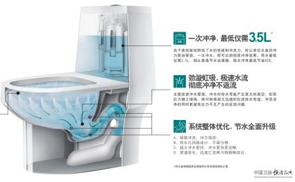 卫浴十大品牌恒洁:节水马桶关键在冲力