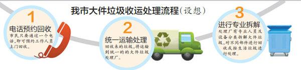 厦门:正探索建立大件垃圾收运处理系统