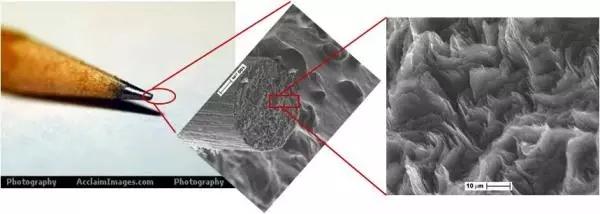 把铅笔芯在电子显微镜下面放大,最终就能看到一层层卷起来的石墨烯。