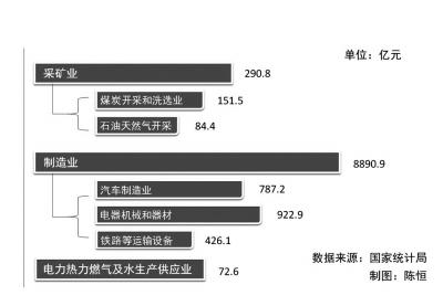 2014年部分行业规模以上工业企业研发经费情况(注:此图为示意图,非实际比例。)