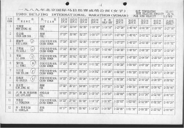1989年首次女子北马赛成绩公报