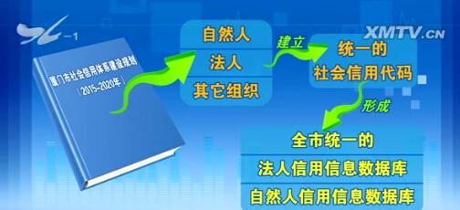 """我市将推广使用""""市民诚信卡"""" 建立信用""""红黑榜""""厦门广电网www.btnxm.com.cn"""