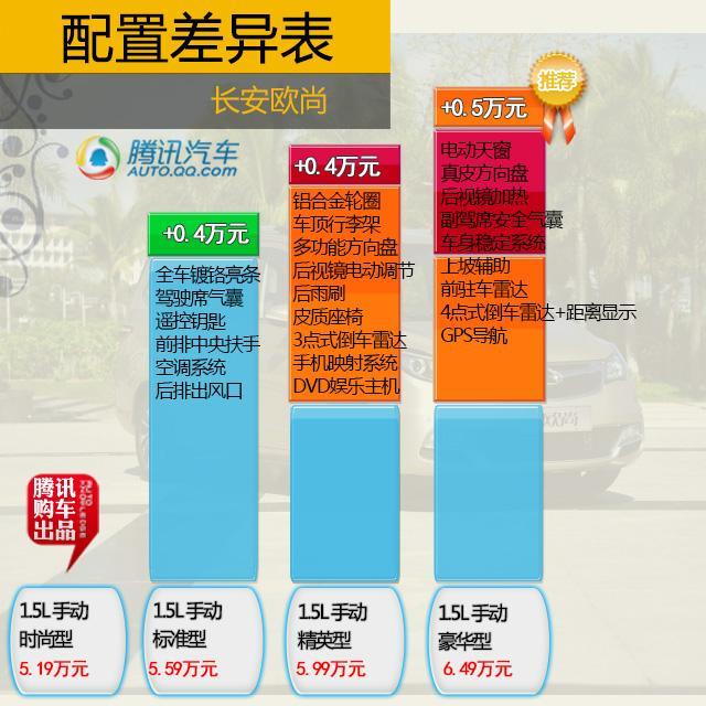 全新MPV欧尚购车手册 推荐1.5L豪华型高清图片