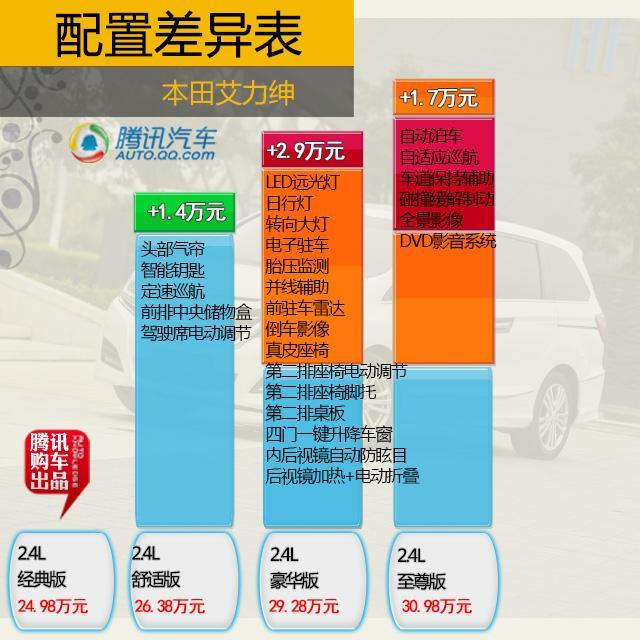 全新艾力绅购车手册 推荐2.4L顶配至尊版高清图片
