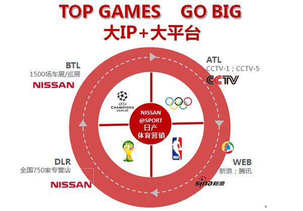 东风日产的品牌年轻化&体育营销