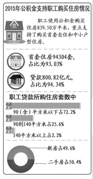 北京去年发放公积金个人贷款848.86亿元同比增加3.6个百分点