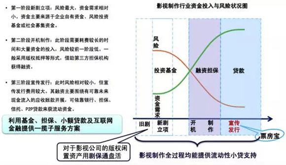 网红经济结构图