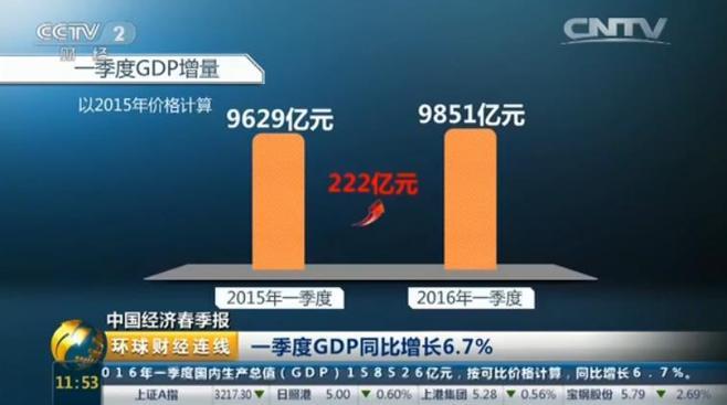 環球財經連線:一季度GDP同比增長6.7%。