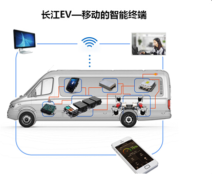 此外,中巴车和商务车系列产品品种多达300多种,丰富的电动汽车品种