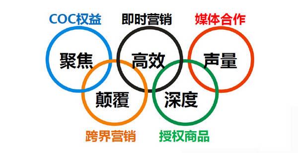 安踏奥运营销