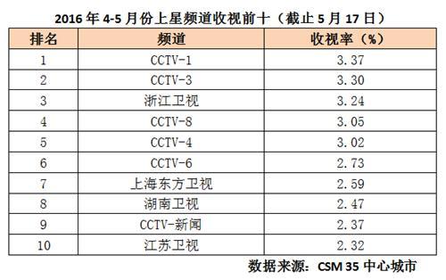 CCTV-1六大重磅节目出炉