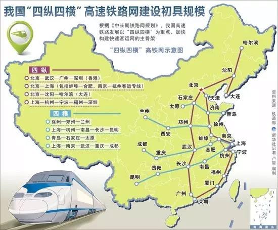 """哈大,沪杭深(""""四纵"""")和徐州到兰州,上海到昆明,上海到成都,青岛到太原"""