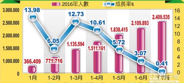 前7月陆客赴台人数累计及成长率