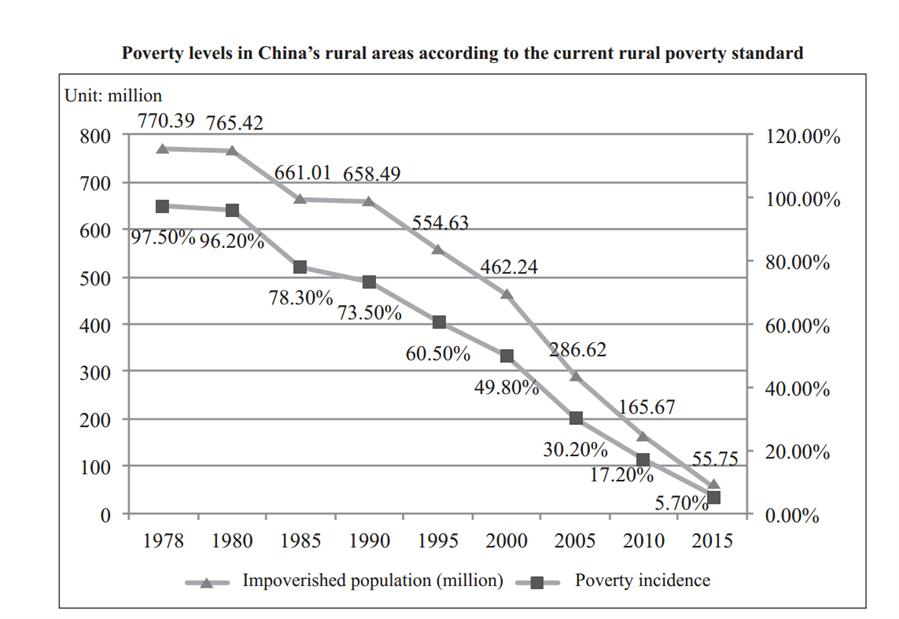 Graphics shows the poverty levels in China