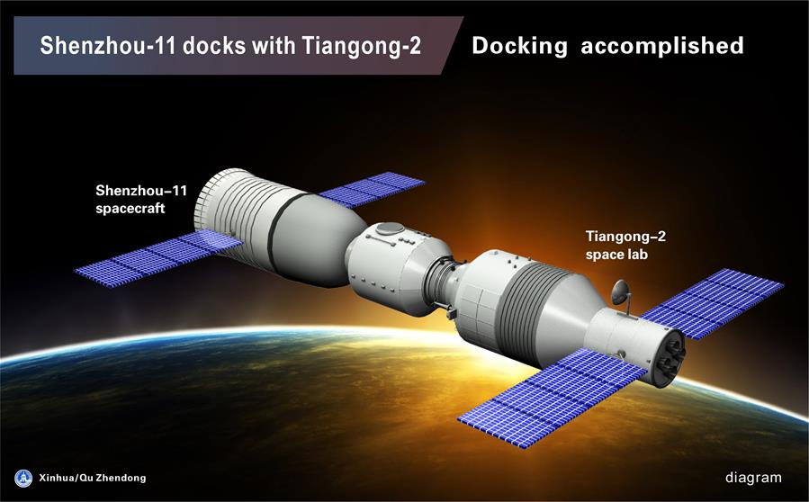 The graphics shows the procedure of Shenzhou-11 manned spacecraft automated docking with Tiangong-2 space lab on Oct. 19, 2016. (Xinhua/Qu Zhendong)