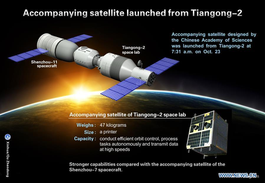 The graphics shows an accompanying satellite designed by the Chinese Academy of Sciences which was launched from space lab Tiangong-2 at 7:31 a.m. on Oct. 23, 2016. (Xinhua/Qu Zhendong)