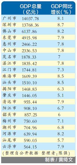 2012年阳江gdp_广东各市三季度GDP出炉深圳广州仅差200余亿