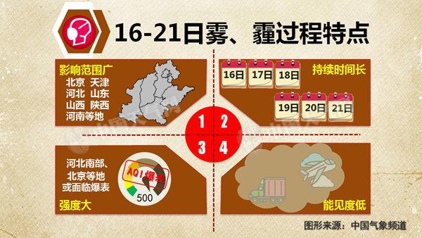 今冬来最持久雾霾战将进入最严重时段 北京河北或爆表