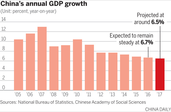 china gdp annual growth and pollution The country reported higher annual growth, but implausibly smooth numbers  in  reality, the pace of growth in china's economy is anybody's guess  including a  sharp climb in debt, severe pollution and other problems.
