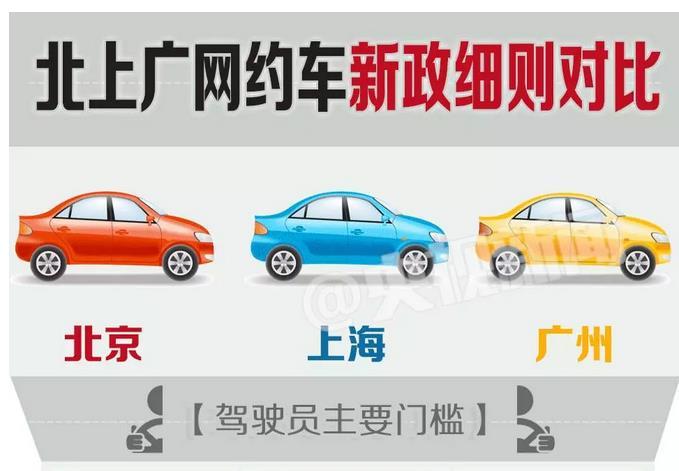 北京为网约车新政设置了5个月过渡期,而上海,广州即日起正式实施.