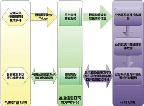 监控信息订阅与发布平台的设计与实现