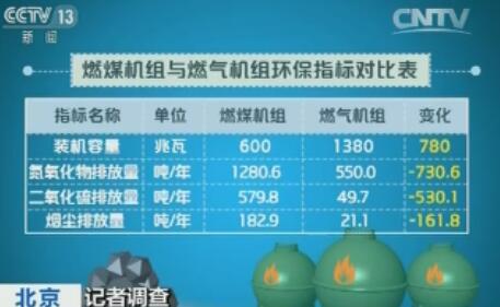 燃煤机组与燃气机组环保指标对比表