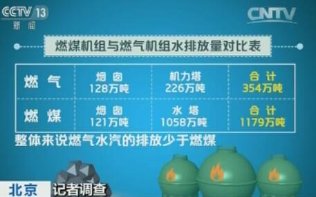 燃煤机组与燃气机组水排放量对比表