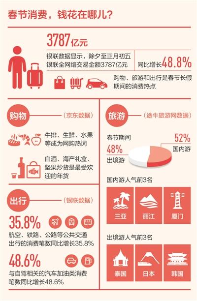 鸡年春节餐饮零售业实现销售额约8400亿元,增长11.4%