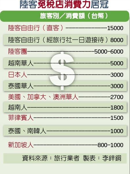 陆客免税店消费力居冠。(图片来源:台湾《旺报》)