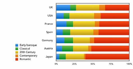 随着数据量的增加,以英国和巴洛克时期作曲家为主的态势略有改观