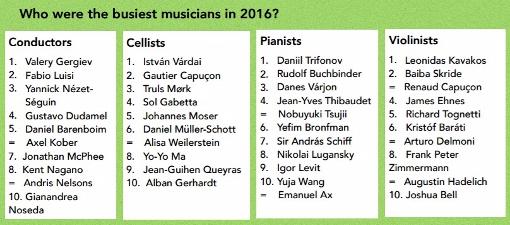 2016年最忙碌的音乐家