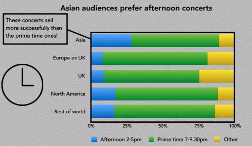 据三得利音乐厅的数据显示,周末下午场音乐会的销售甚至好于晚场音乐会