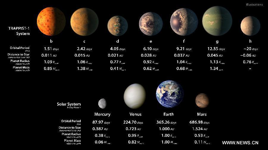 La NASA découvre sept exoplanètes de la taille de la Terre