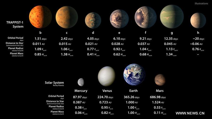 علماء يكتشفون 7 كواكب خارج المجموعة الشمسية بالقرب من نجم قريب من الأرض